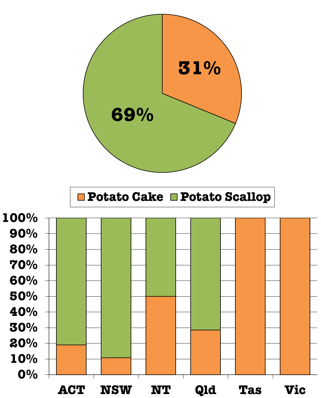 potato battery graph In this project, you'll be using the natural chemicals inside a potato to light a light bulb by completing this project, you'll learn about.