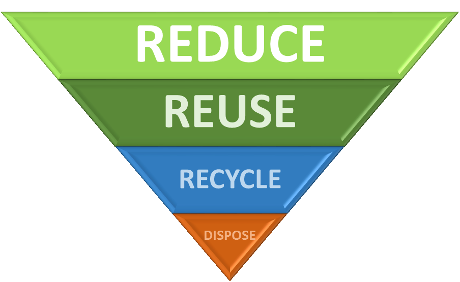 Reduce, Reuse, Recycle, Dispose